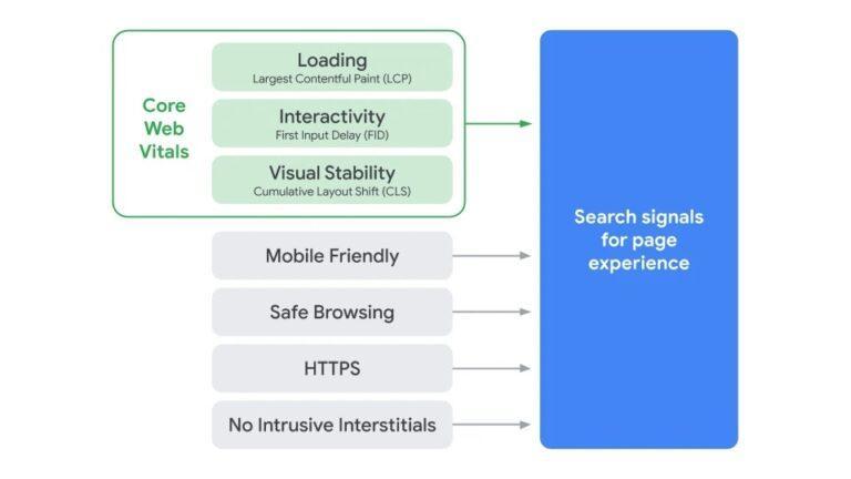 改善页面体验迎接谷歌2021年的算法更新